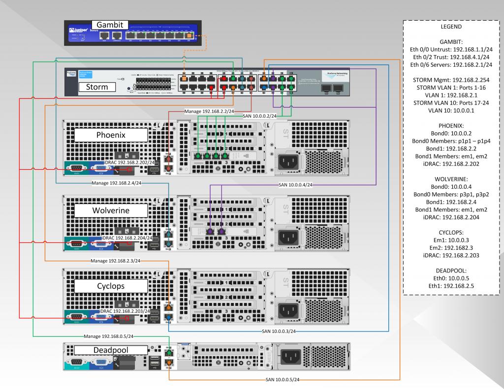 Hypervisor_network