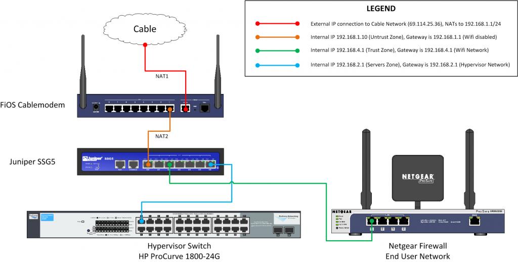 NetworkZones